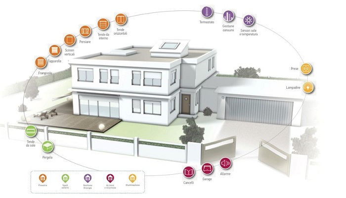 Smart Home, Rendi La Casa Intelligente