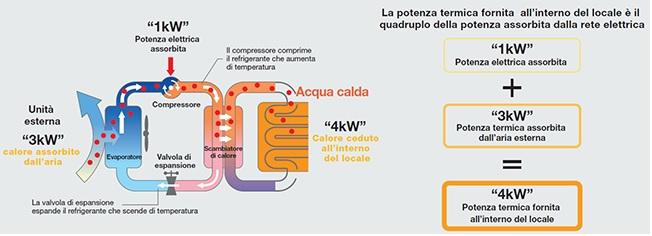 Principio di funzionamento impianto a pompa di calore